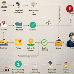 Working of On demand taxi booking app