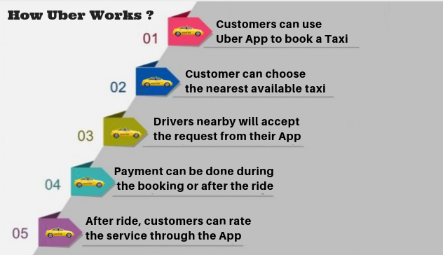 how uber works ?
