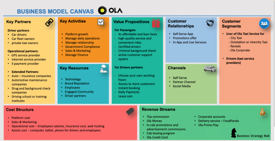ola business model