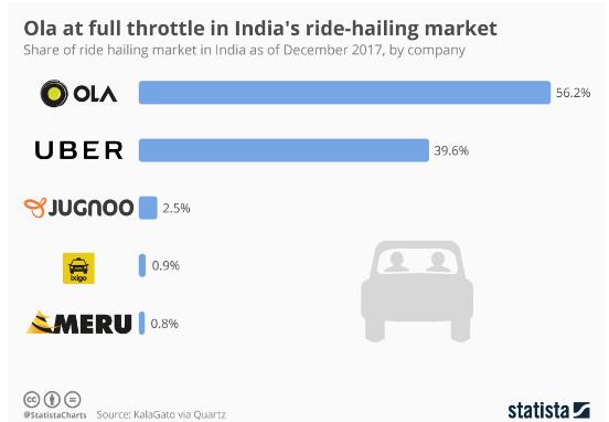 Taxi Market Shares